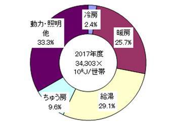 世帯の用途別エネルギー消費 グラフ作成