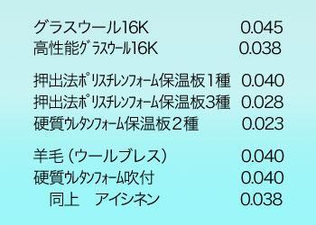 主な断熱材の熱伝導率 単位:W/mk