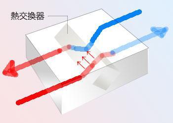 熱交換器の概念