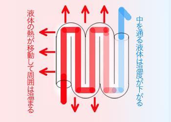 熱は高い方から低い方に移動する