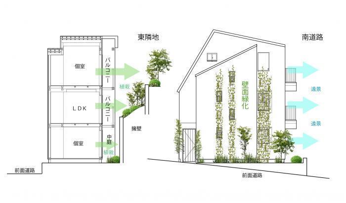 緑と住む家・立面図・断面図
